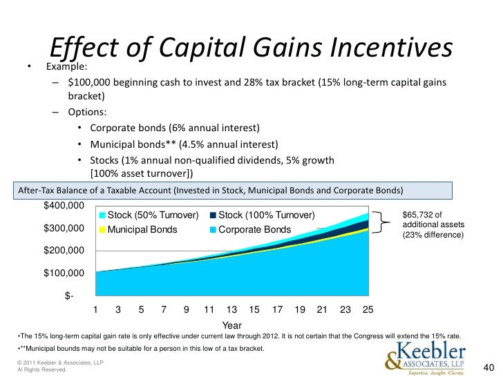 Incentive stock options capital gains tax