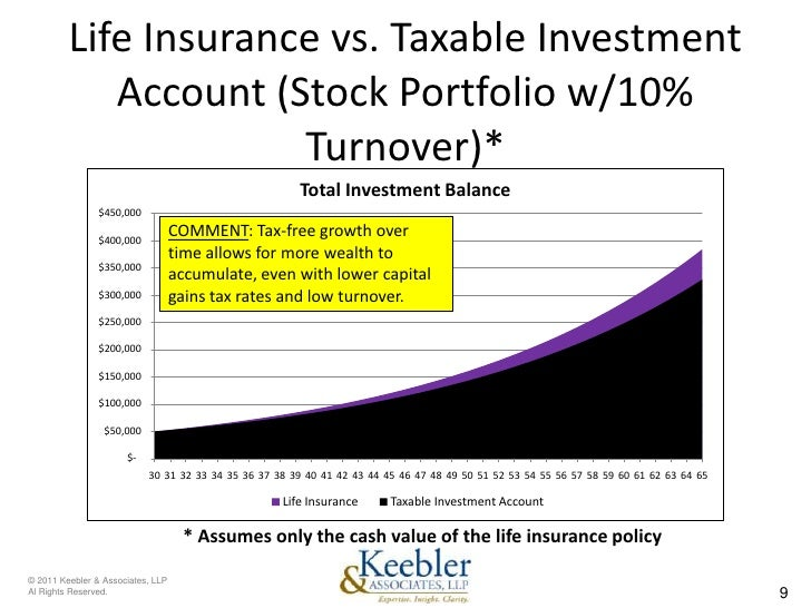 Tax-Efficient Investing: Comparing The Results (Part 2 of ...