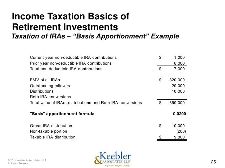 The keller fund s option investment strategies