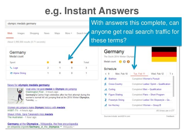 e.g. Instant Answers With answers this complete, can anyone get real search traffic for these terms?
