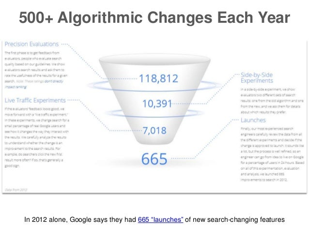 """500+ Algorithmic Changes Each Year  In 2012 alone, Google says they had 665 """"launches"""" of new search-changing features"""