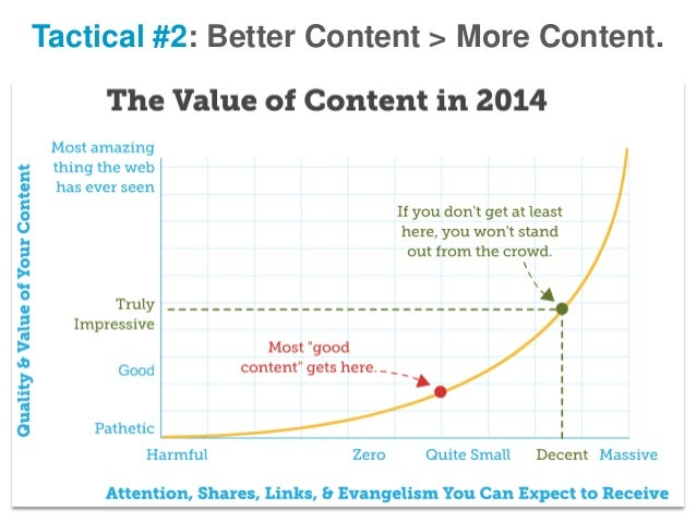 Tactical #2: Better Content > More Content.