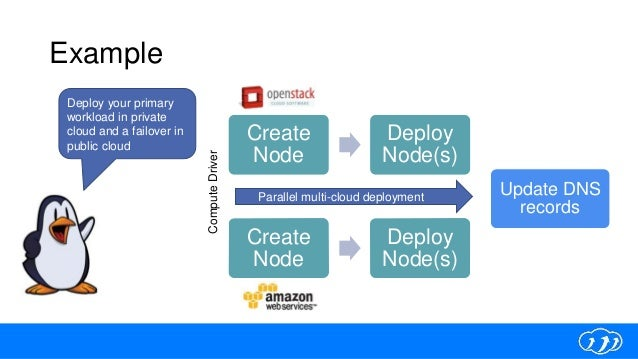 Example Create Node Deploy Node(s) ComputeDriver Deploy your primary workload in private cloud and a failover in public cl...