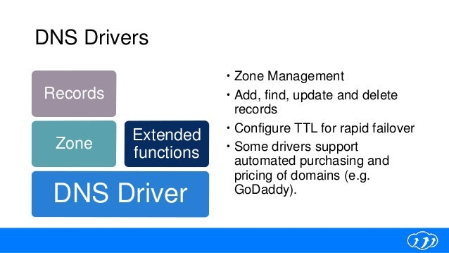 DNS Drivers  Zone Management  Add, find, update and delete records  Configure TTL for rapid failover  Some drivers sup...