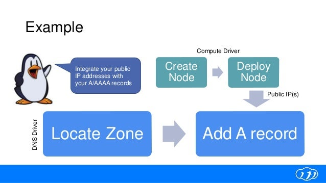 Example Locate Zone Add A record Create Node Deploy Node DNSDriver Compute Driver Integrate your public IP addresses with ...