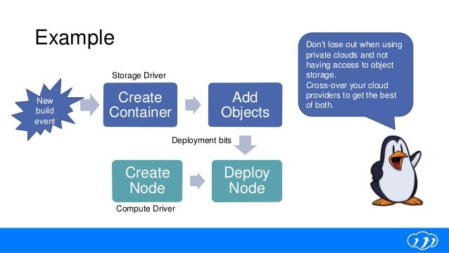 Example Create Container Add Objects Create Node Deploy Node Storage Driver Compute Driver New build event Don't lose out ...