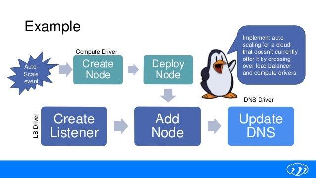 Example Create Listener Add Node Update DNS Create Node Deploy Node DNS Driver LBDriver Compute Driver Auto- Scale event I...