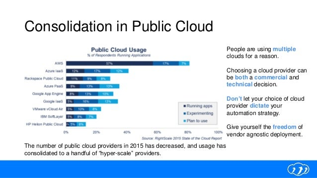 Consolidation in Public Cloud People are using multiple clouds for a reason. Choosing a cloud provider can be both a comme...