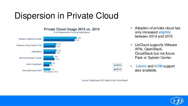 Dispersion in Private Cloud • Adoption of private cloud has only increased slightly between 2014 and 2015 • LibCloud suppo...