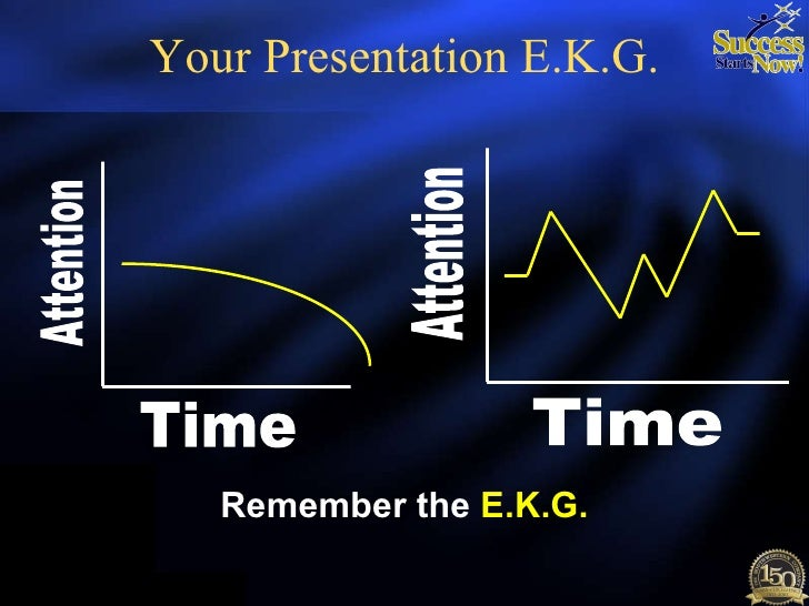 Your Presentation E.K.G. Attention Time Attention Time Remember the  E.K.G.