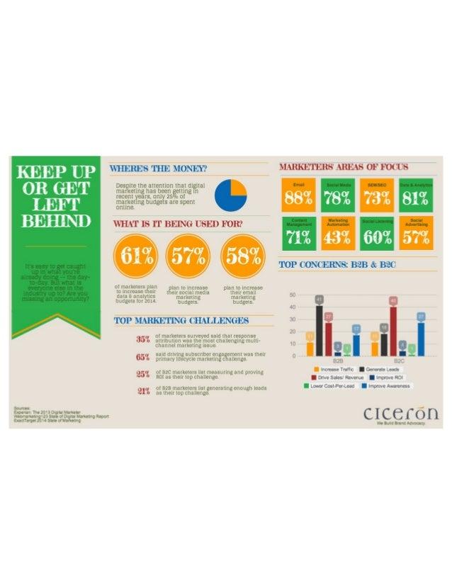 Digital Marketing: Keep Up or get Left Behind