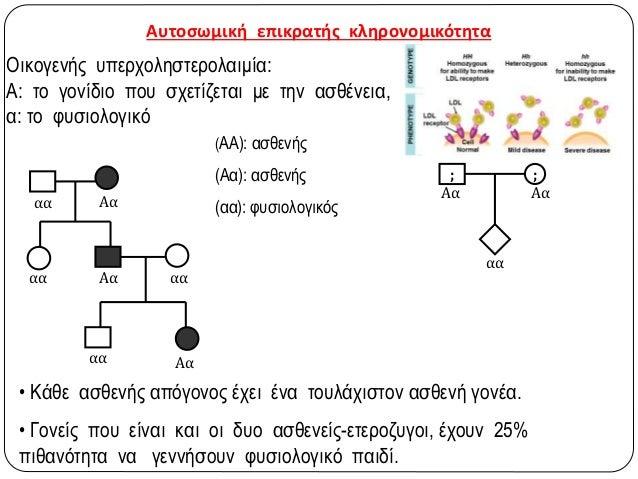 Μελέτη γενεαλογικών δέντρων  Ένα αλληλόμορφο είναι επικρατές, εάν από γονείς που δεν φέρουν το χαρακτηριστικό που ελέγχει...