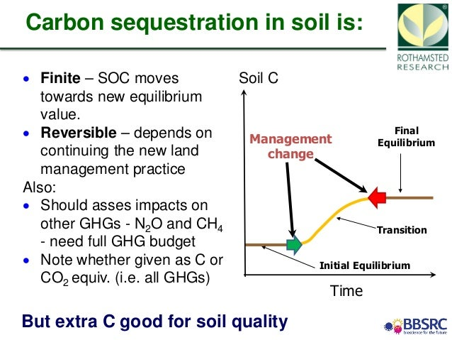 On soil carbon sequestration to mitigate climate change for Soil quality definition