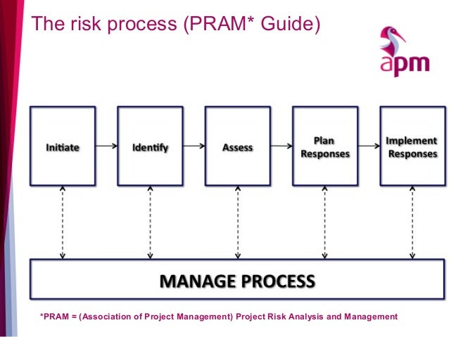 risk analysis for project decision making presented by keith gray 1 rh slideshare net project risk analysis and management guide pdf project risk analysis and management guide pram