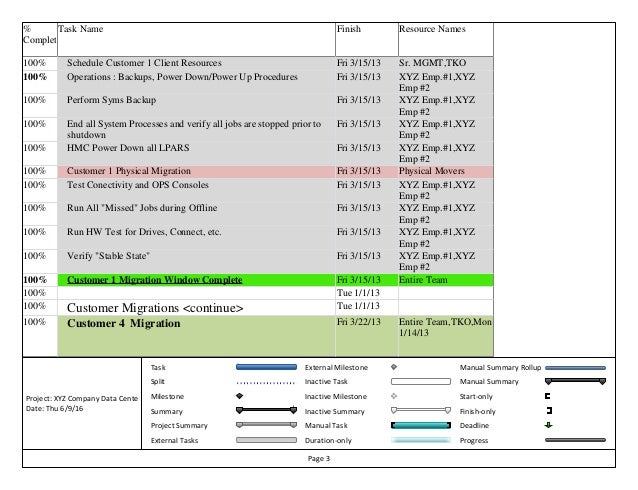 Project Manual Template Orangescrum Project Template Add On User – Sample Project Summary Template