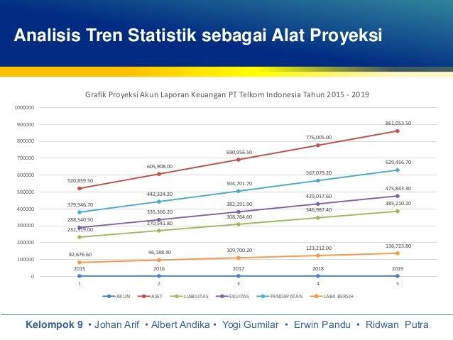 Analisis tren grafik forex