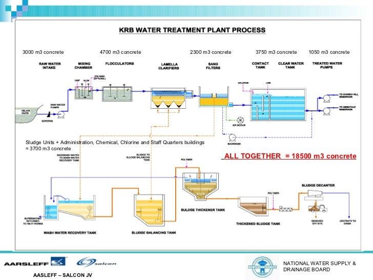 Kelani River Water Treatment Plant In Colombo