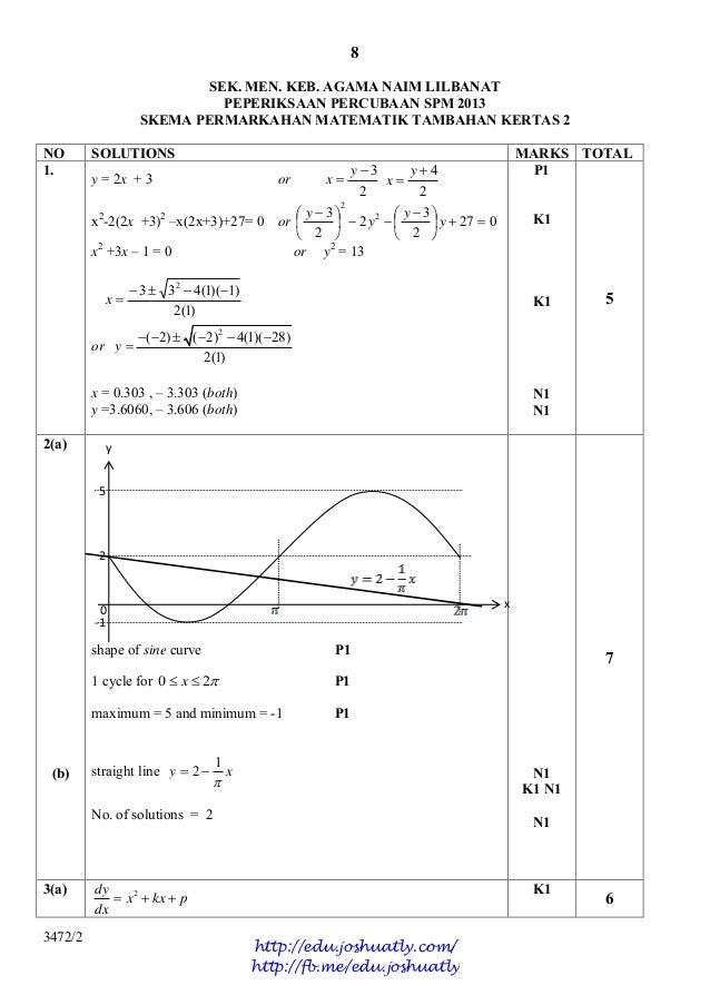 Kertas Soalan Matematik Tambahan Spm 2016 Pajero Spo