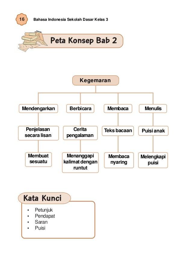 Bahasa Indonesia Sd 3