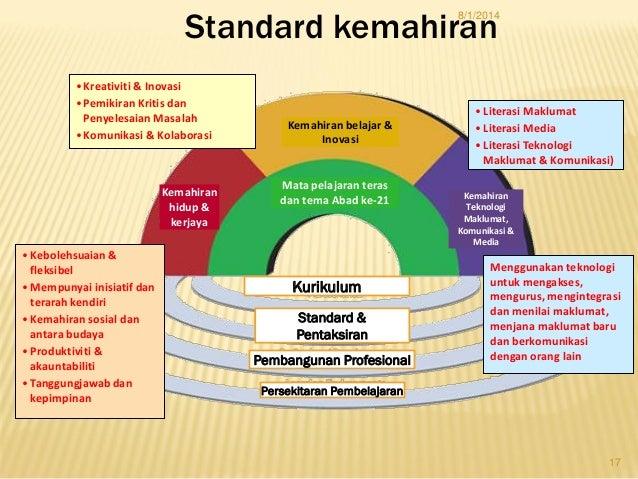 Menggunakan teknologi untuk mengakses, mengurus, mengintegrasi dan menilai maklumat, menjana maklumat baru dan berkomunika...