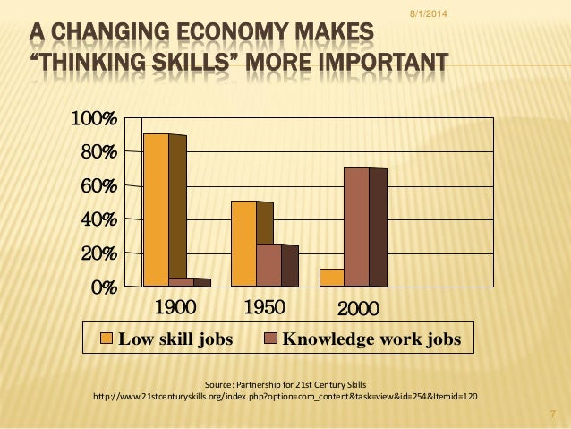 """A CHANGING ECONOMY MAKES """"THINKING SKILLS"""" MORE IMPORTANT 1900 1950 2000 0% 20% 40% 60% 80% 100% Low skill jobs Knowledge ..."""