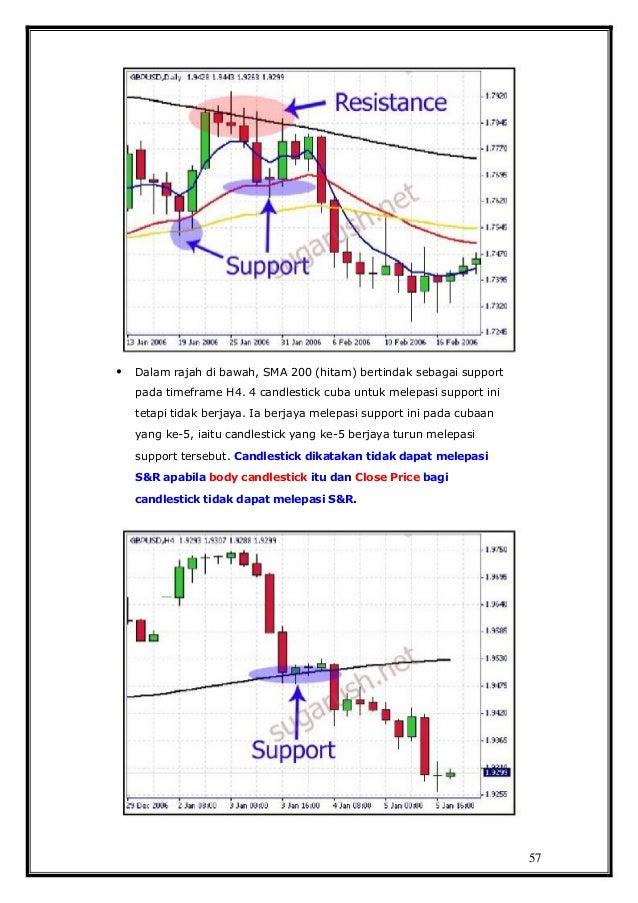 Tips Belajar Berpikir Ala Trader Forex Profesional