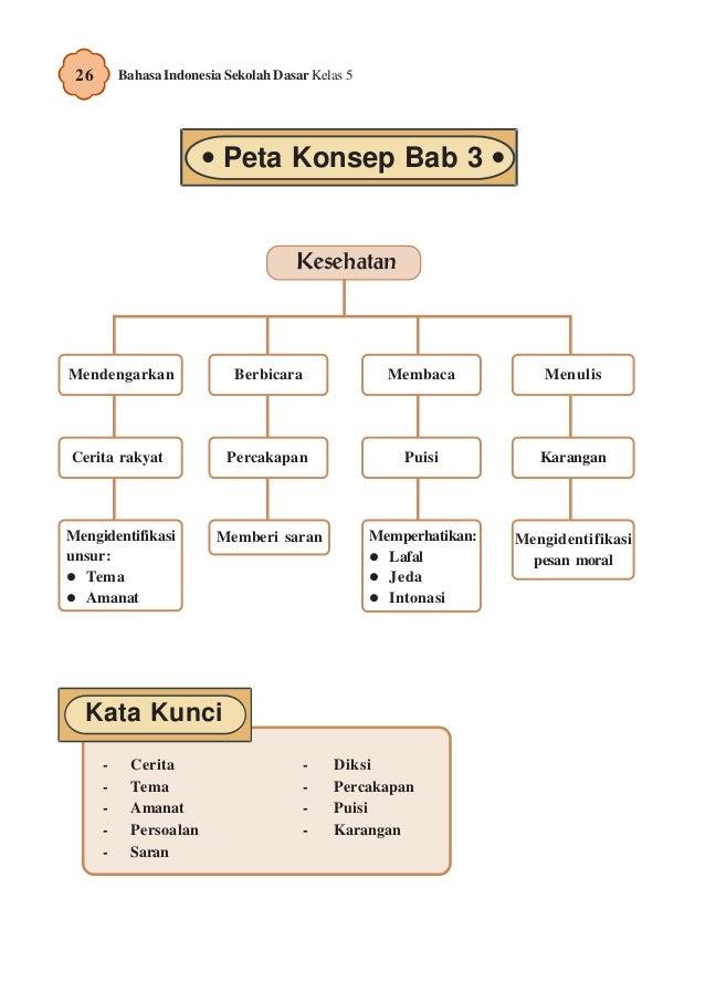 Contoh Mengidentifikasi Cerita Rakyat Contoh 0208