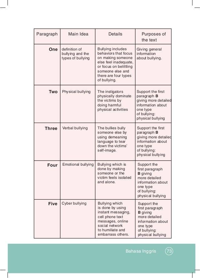 Kunci Jawaban Bahasa Inggris Chapter 12 Vocabulary Exercise Hal 162 Kelas 10 Sma Smk Ma Saifullah Id