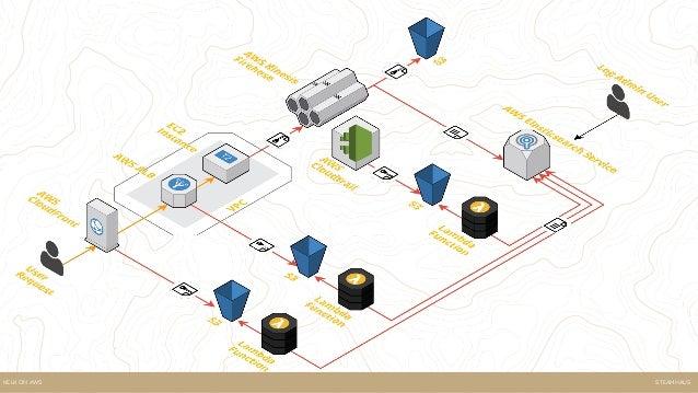 SteamhausKELK ON AWS Automation code Sample Web Stack VPC ALB EC2 Logging Stack Kinesis Elasticsearch Service Lambda S3...