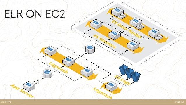 SteamhausKELK ON AWS KELK on AWS • Low maintenance - No ec2, Uses entirely AWS serverless technologies and services • ALB,...