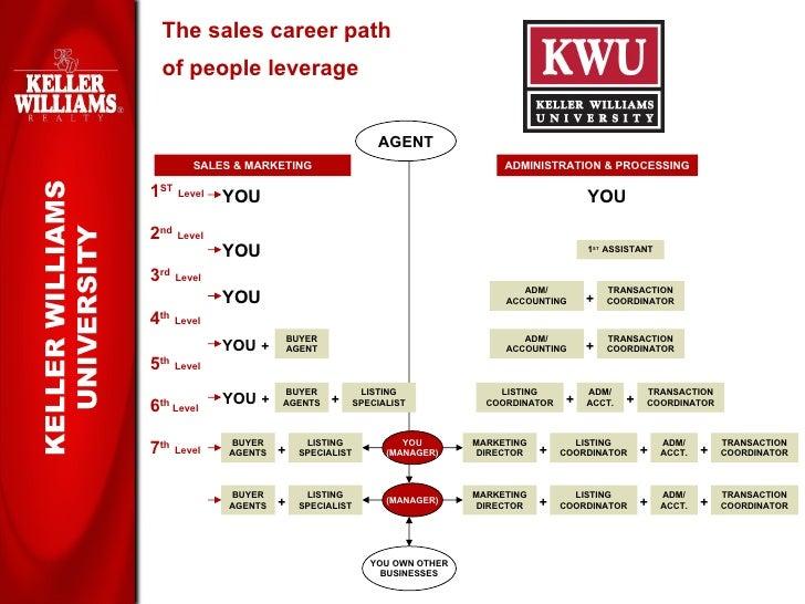 Keller Williams Realty Recruiting Presentation