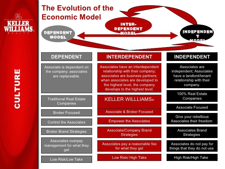 Keller Williams Realty Recruiting Presentation Slide 3