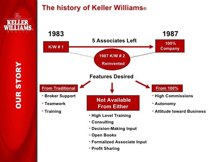 Keller Williams Realty Recruiting Presentation - Keller williams open house flyer template