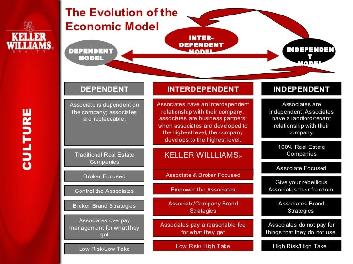 Keller Williams Realty Slide Show For Prospective Agents And Recruits