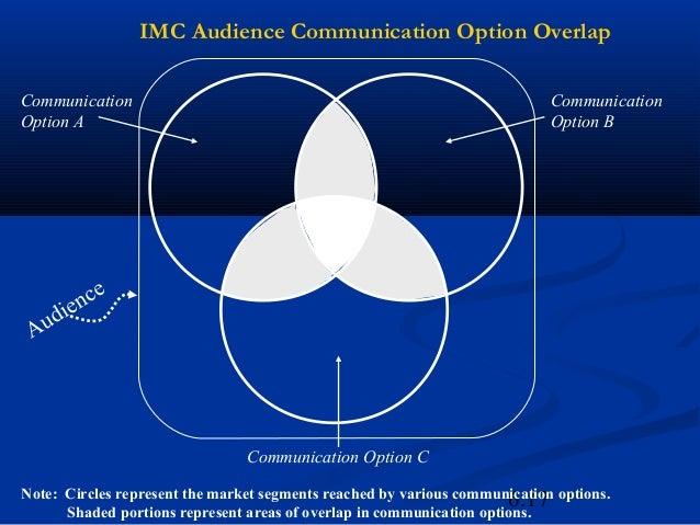 IMC Audience Communication Option OverlapCommunication                                                               Commu...