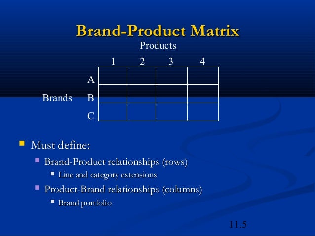 brand product matrix Online predesigned brand product matrix presentation design powerpoint templates, slide designs, ppt images graphic are available at slideteam.