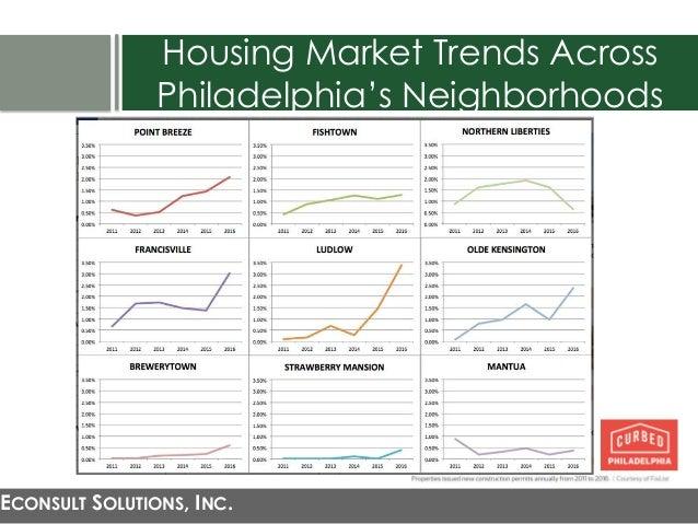 Zoning Plan Building Permit City Of Philadelphia