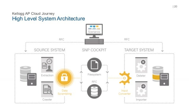 High Level System Architecture | 20 Kellogg AP Cloud Journey ...