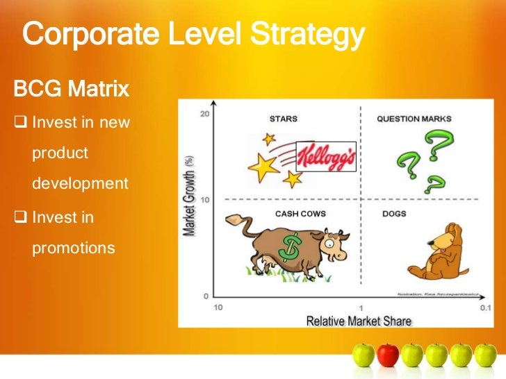 bcg matrix of kellogs I am sure, almost every one of a business or finance grad heard about bcg matrix but how many of you have thought that theory of a consultant is not.