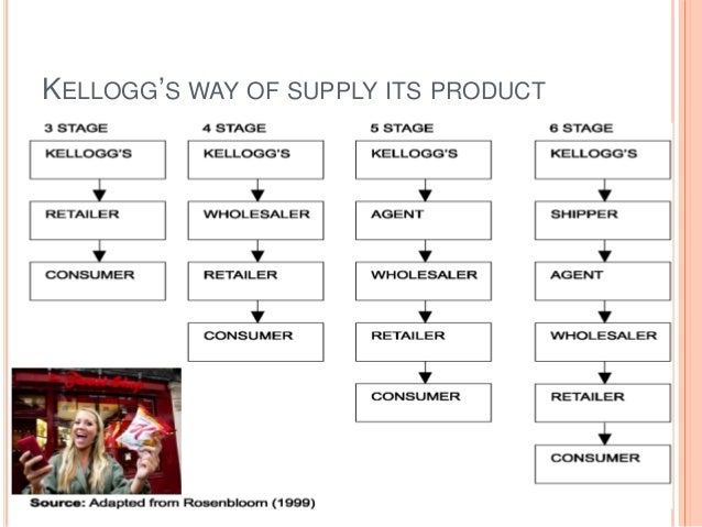 kellogg s value chain The value chain at kellogg's the writer looks at the way that porters concept of the value chain can be seen in action at kellogg's, and the.