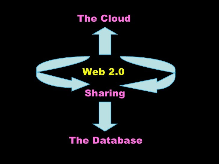 Web 2.0 The Cloud The Database Sharing