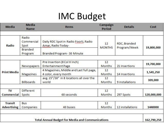 imc budget Integrated marketing communications proposal imc table of contents i create a thorough and inventive campaign with a budget of $25 million dollars.