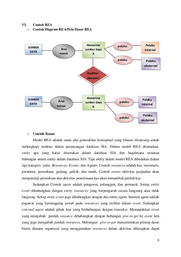 Makalah sistem informasi akuntansi pemodelan proses bisnis 3 4 vi contoh rea o contoh diagram ccuart Choice Image