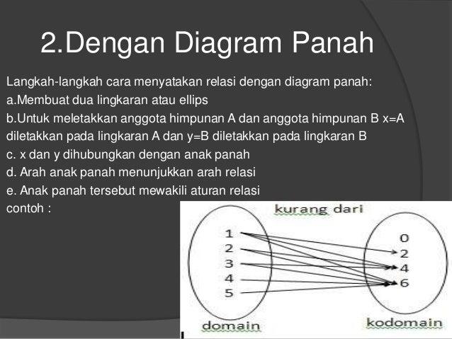 Kelompok 1 relasi dan fungsi 6 2ngan diagram panah ccuart Gallery