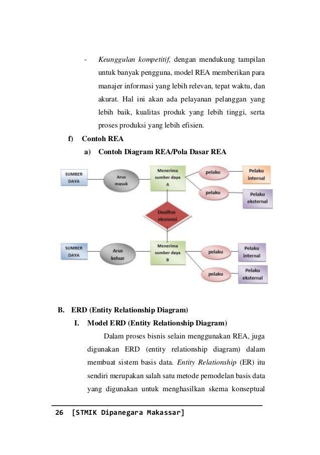 Informasi dan proses bisnis oleh rismayaniskommt menghasilkan skema konseptual 32 ccuart Image collections