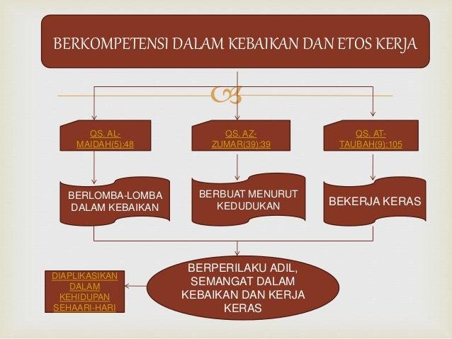 Berkompetensi dalam kebaikan dan etos kerja bandung xi iis 2 3 berkompetensi dalam kebaikan dan etos kerja ccuart Choice Image