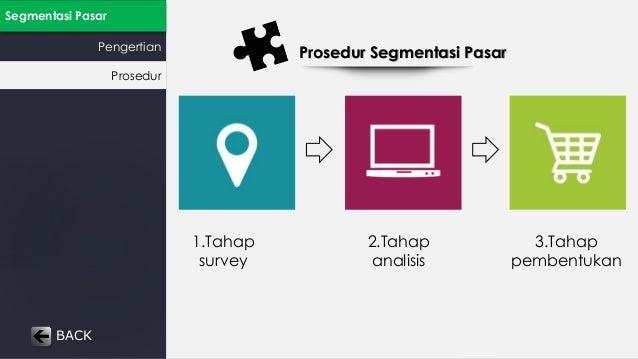 Segmentasi Pasar  Pengertian Prosedur Segmentasi Pasar  Prosedur  BACK  1.Tahap  survey  2.Tahap  analisis  3.Tahap  pembe...
