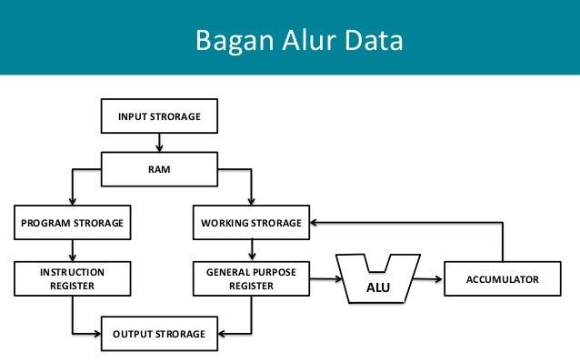 Struktur dan fungsi cpu bagan ccuart Image collections