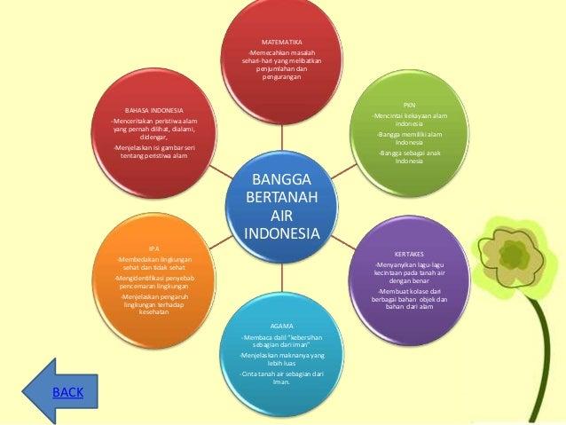 BANGGA BERTANAH AIR INDONESIA MATEMATIKA -Memecahkan masalah sehari-hari yang melibatkan penjumlahan dan pengurangan PKN -...