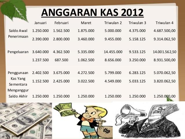 ANGGARAN KAS 2012Januari Februari Maret Triwulan 2 Triwulan 3 Triwulan 4Saldo AwalPenerimaan1.250.0002.390.0001.562.5002.8...